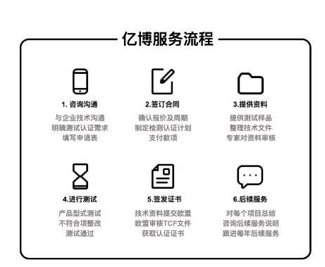 3C认证办理流程